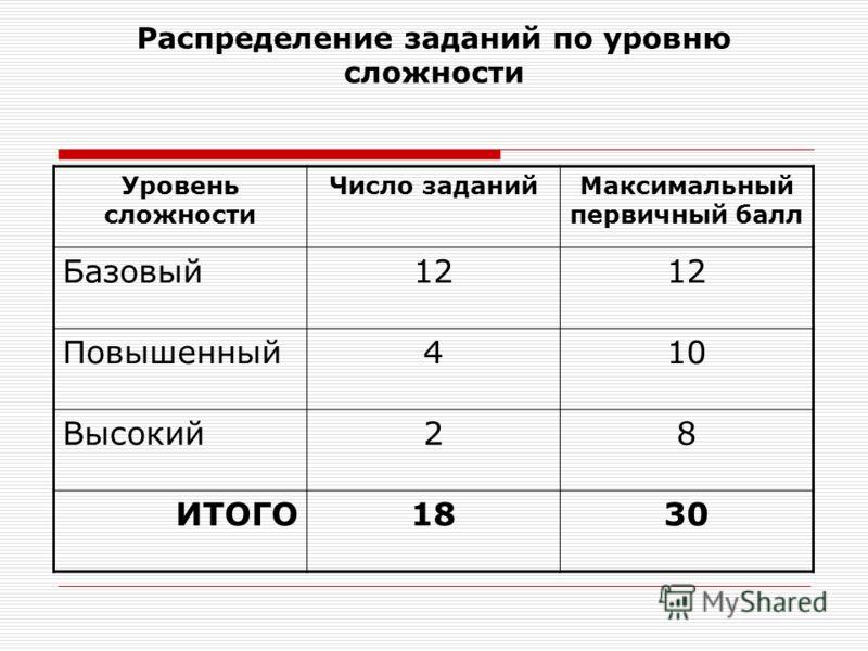 Распределение заданий по уровню сложности Уровень сложности Число заданийМаксимальный первичный балл Базовый12 Повышенный410 Высокий28 ИТОГО1830