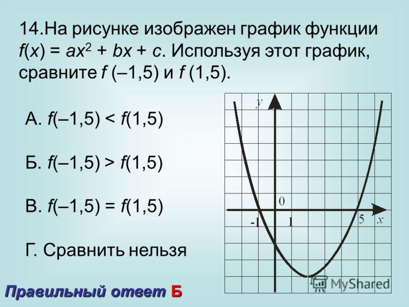 14.На рисунке изображен график функции f(x) = ax 2 + bx + c. Используя этот график, сравните f (–1,5) и f (1,5). А. f(–1,5) < f(1,5) Б. f(–1,5) > f(1,5) В. f(–1,5) = f(1,5) Г. Сравнить нельзя Правильный ответ Б
