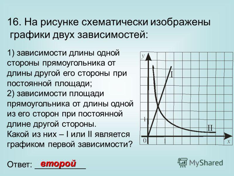 16. На рисунке схематически изображены графики двух зависимостей: 1) зависимости длины одной стороны прямоугольника от длины другой его стороны при постоянной площади; 2) зависимости площади прямоугольника от длины одной из его сторон при постоянной