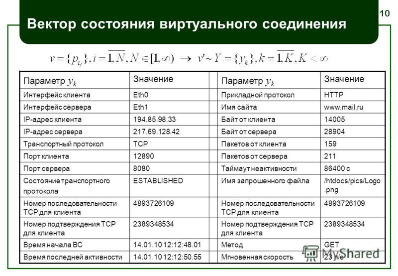 10 Вектор состояния виртуального соединения Параметр y k Значение Параметр y k Значение Интерфейс клиентаEth0Прикладной протоколHTTP Интерфейс сервераEth1Имя сайтаwww.mail.ru IP-адрес клиента194.85.98.33Байт от клиента14005 IP-адрес сервера217.69.128