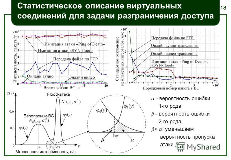 18 Статистическое описание виртуальных соединений для задачи разграничения доступа Безопасные ВС Flood-атака - вероятность ошибки 1-го рода - вероятность ошибки 2-го рода < : уменьшаем вероятность пропуска атаки