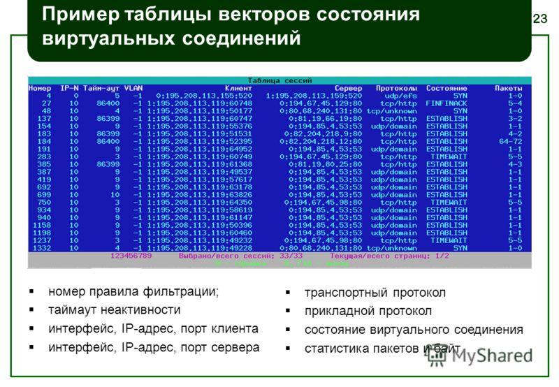23 Пример таблицы векторов состояния виртуальных соединений номер правила фильтрации; таймаут неактивности интерфейс, IP-адрес, порт клиента интерфейс, IP-адрес, порт сервера транспортный протокол прикладной протокол состояние виртуального соединения