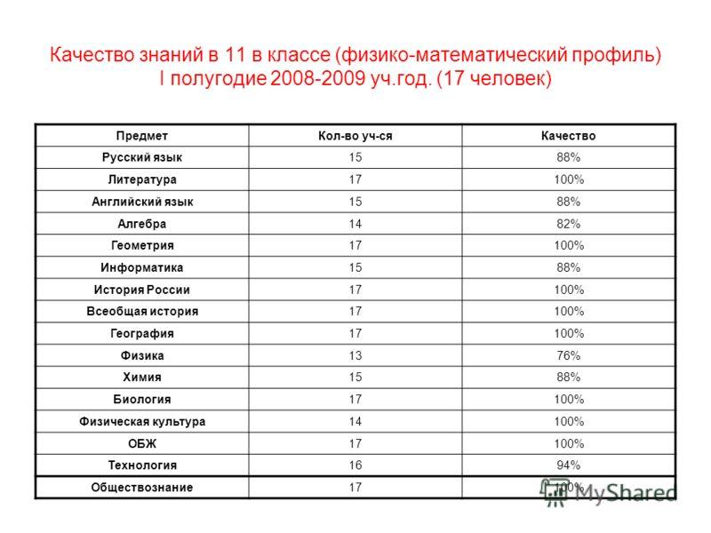 Качество знаний в 11 в классе (физико-математический профиль) I полугодие 2008-2009 уч.год. (17 человек) ПредметКол-во уч-сяКачество Русский язык1588% Литература17100% Английский язык1588% Алгебра1482% Геометрия17100% Информатика1588% История России1