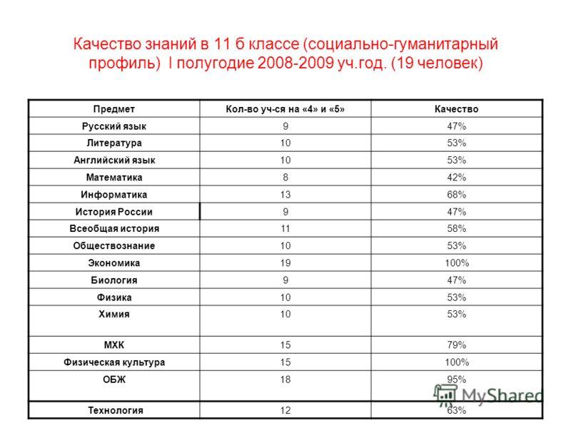 Качество знаний в 11 б классе (социально-гуманитарный профиль) I полугодие 2008-2009 уч.год. (19 человек) ПредметКол-во уч-ся на «4» и «5»Качество Русский язык947% Литература1053% Английский язык1053% Математика842% Информатика1368% История России947
