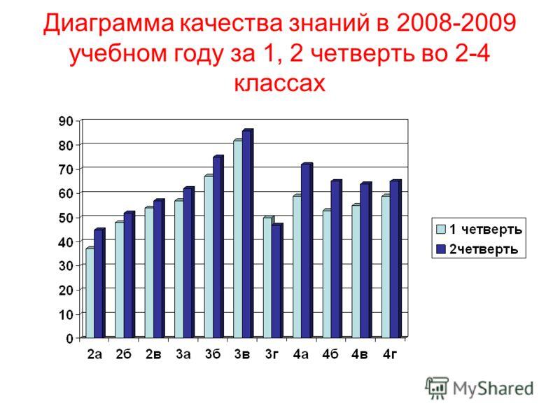 Диаграмма качества знаний в 2008-2009 учебном году за 1, 2 четверть во 2-4 классах