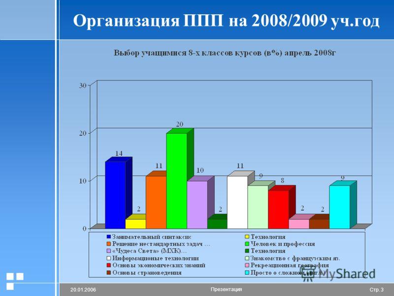 Стр. 320.01.2006 Презентация Организация ППП на 2008/2009 уч.год