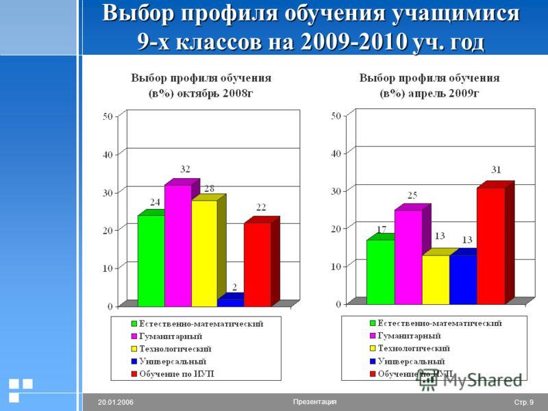 Стр. 920.01.2006 Презентация Выбор профиля обучения учащимися 9-х классов на 2009-2010 уч. год