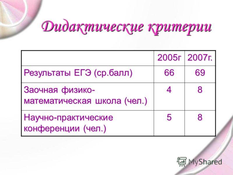 2005г2007г. Результаты ЕГЭ (ср.балл) 6669 Заочная физико- математическая школа (чел.) 48 Научно-практические конференции (чел.) 58