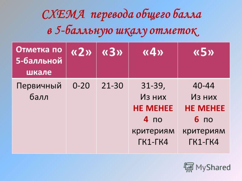 СХЕМА перевода общего балла в 5-балльную шкалу отметок Отметка по 5-балльной шкале «2»«3»«4»«5» Первичный балл 0-2021-3031-39, Из них НЕ МЕНЕЕ 4 по критериям ГК1-ГК4 40-44 Из них НЕ МЕНЕЕ 6 по критериям ГК1-ГК4