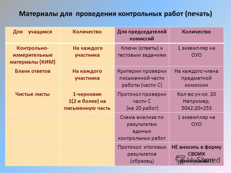 Материалы для проведения контрольных работ (печать) Для учащихсяКоличествоДля председателей комиссий Количество Контрольно- измерительные материалы (КИМ) На каждого участника Ключи (ответы) к тестовым заданиям 1 экземпляр на ОУО Бланк ответовНа каждо