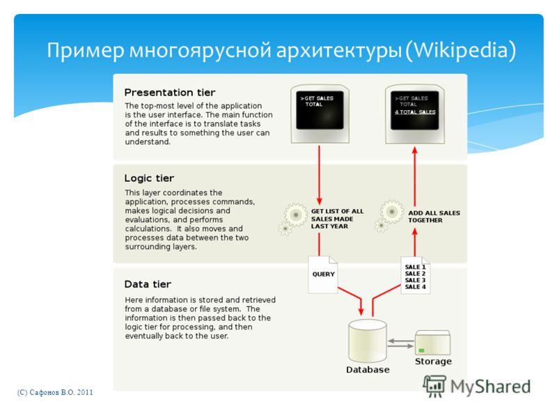 (C) Сафонов В.О. 2011 Пример многоярусной архитектуры (Wikipedia)