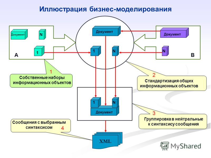 Документ 1 N 1N XML АВ 1N Иллюстрация бизнес-моделирования Стандартизация общих информационных объектов Сообщения с выбранным синтаксисом Группировка в нейтральные к синтаксису сообщения N Собственные наборы информационных объектов 1 2 3 4