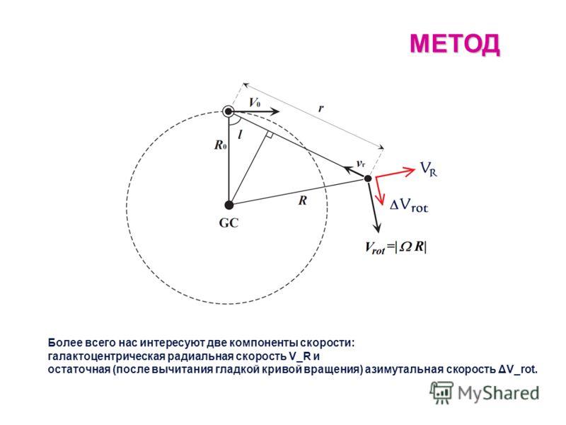 МЕТОД Более всего нас интересуют две компоненты скорости: галактоцентрическая радиальная скорость V_R и остаточная (после вычитания гладкой кривой вращения) азимутальная скорость ΔV_rot.