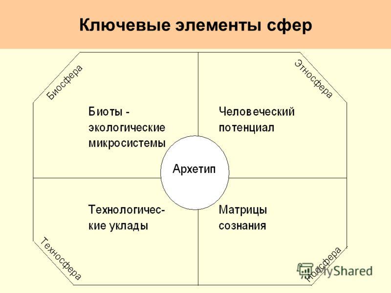 Ключевые элементы сфер