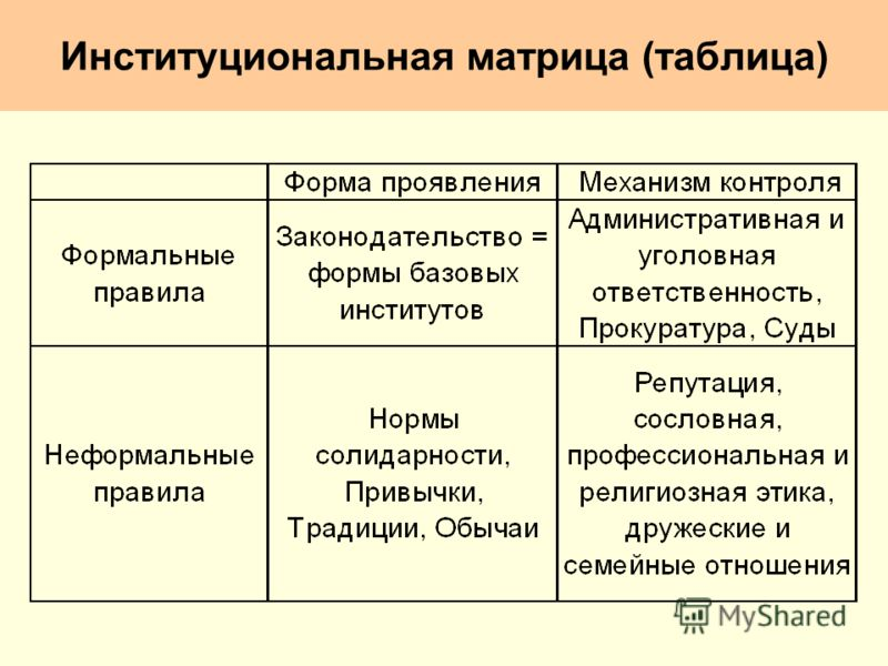 Институциональная матрица (таблица)