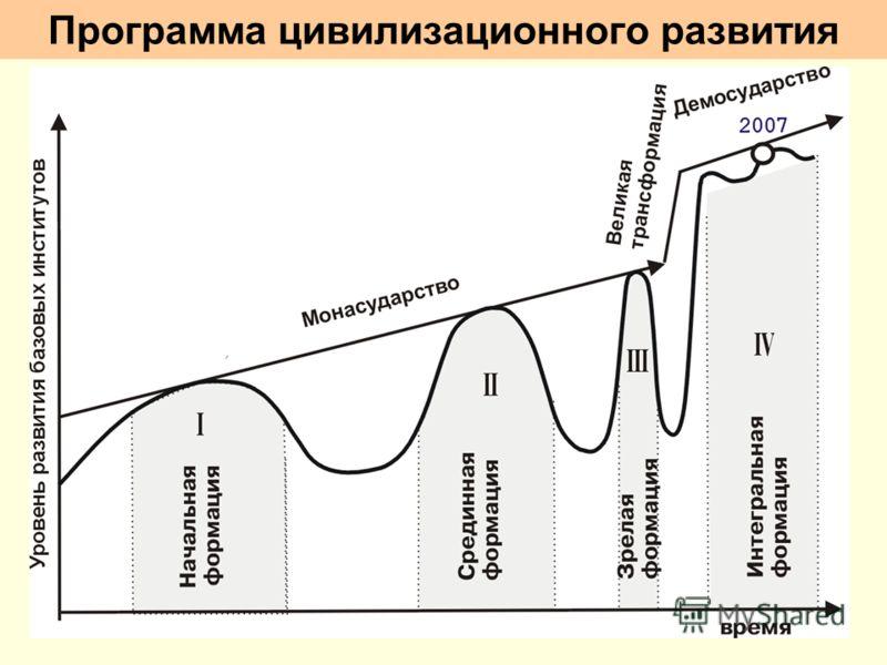Программа цивилизационного развития