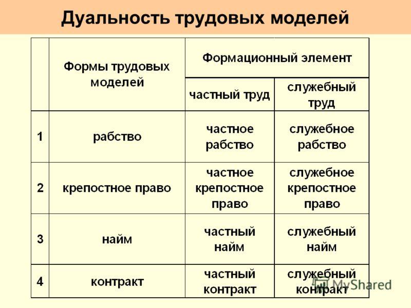 Дуальность трудовых моделей