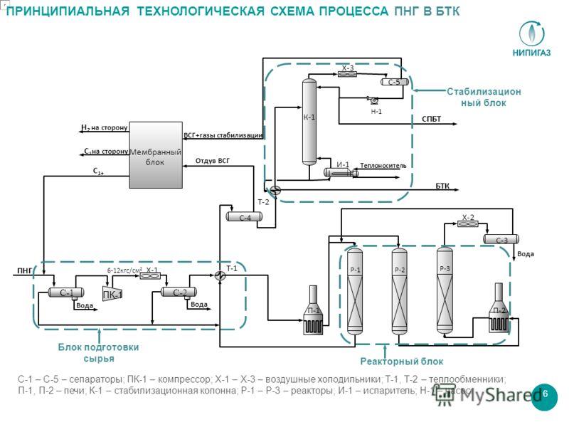 6 ПРИНЦИПИАЛЬНАЯ ТЕХНОЛОГИЧЕСКАЯ СХЕМА ПРОЦЕССА ПНГ В БТК Н-1Н-1 Вода Р-1 С-1 Х-1 С-2 Т-1 П-1 Р-2 Р-3 П-2 Х-2 С-4 Т-2 К-1 И-1 Теплоноситель С-5 Х-3 С-3 ПК-1 Вода ПНГ С 1+ С 1 на сторону Н 2 на сторону ВСГ+газы стабилизации Отдув ВСГ СПБТ БТК 6-12кгс/