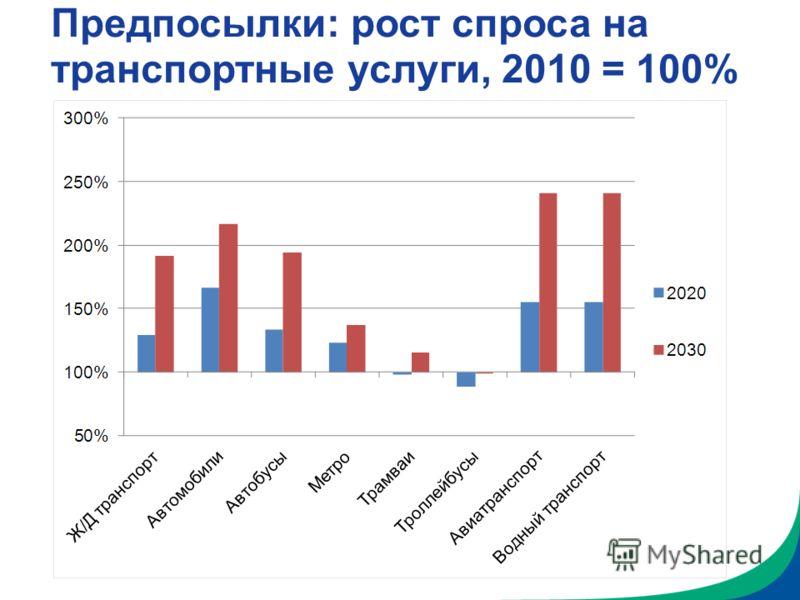 Предпосылки: рост спроса на транспортные услуги, 2010 = 100%