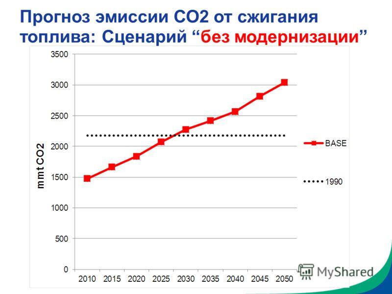 Прогноз эмиссии СО2 от сжигания топлива: Сценарий без модернизации