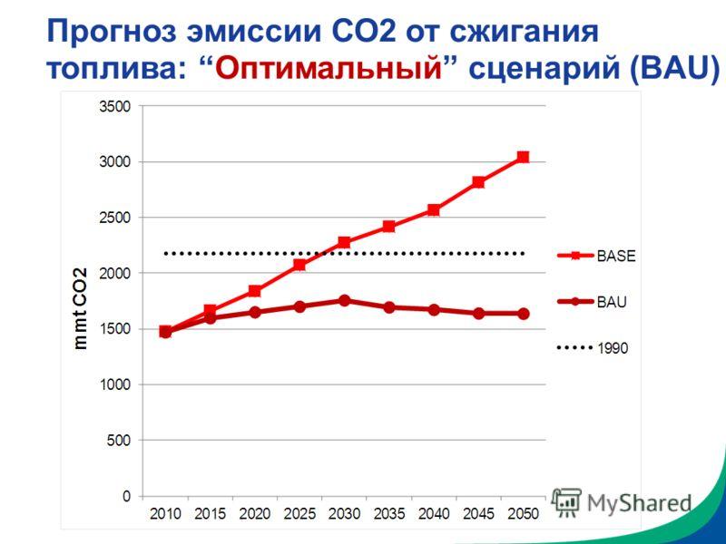 Прогноз эмиссии СО2 от сжигания топлива: Оптимальный сценарий (BAU)