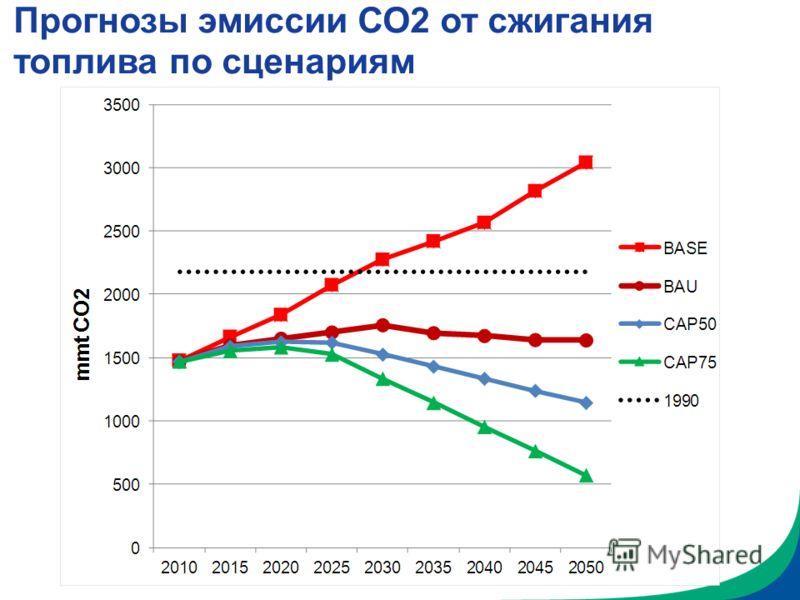 Прогнозы эмиссии СО2 от сжигания топлива по сценариям