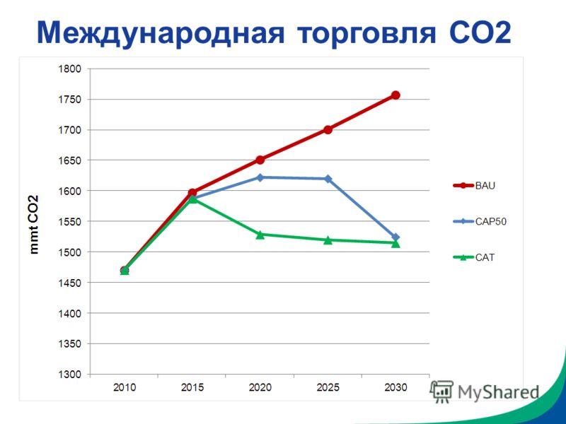 Международная торговля СО2
