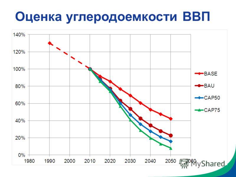 Оценка углеродоемкости ВВП