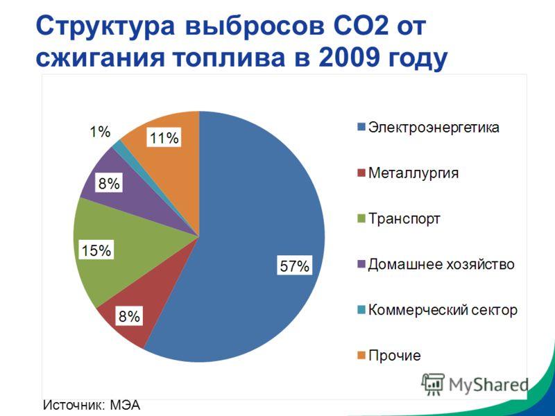 Структура выбросов СО2 от сжигания топлива в 2009 году Источник: МЭА