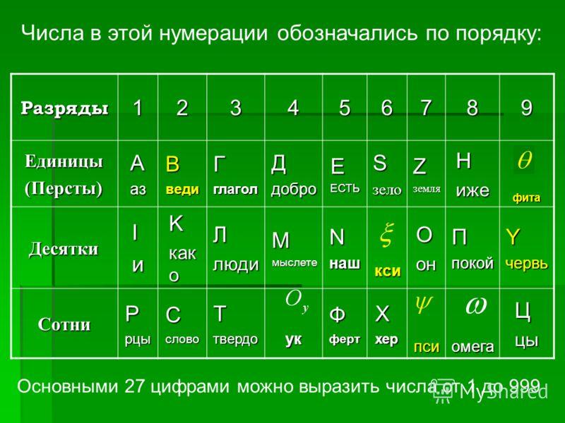Разряды123456789 Единицы(Персты)АазВведиГглаголДдоброЕЕСТЬSзелоZземляHижефита ДесяткиIиK как о ЛлюдиMмыслетеNнашксиOонПпокойYчервь СотниPрцыCсловоТтвердоукФфертXхерпсиомегаЦцы Числа в этой нумерации обозначались по порядку: Основными 27 цифрами можно