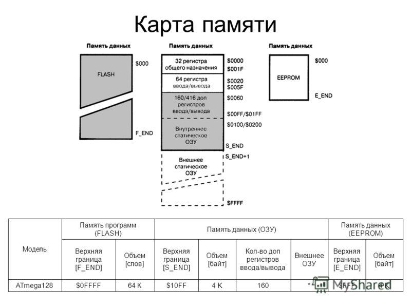 Карта памяти 4 K$FFF*1604 K$10FF64 К$0FFFFATmega128 Объем [байт] Верхняя граница [E_END] Внешнее ОЗУ Кол-во доп регистров ввода/вывода Объем [байт] Верхняя граница [S_END] Объем [слов] Верхняя граница [F_END] Память данных (EEPROM) Память данных (ОЗУ