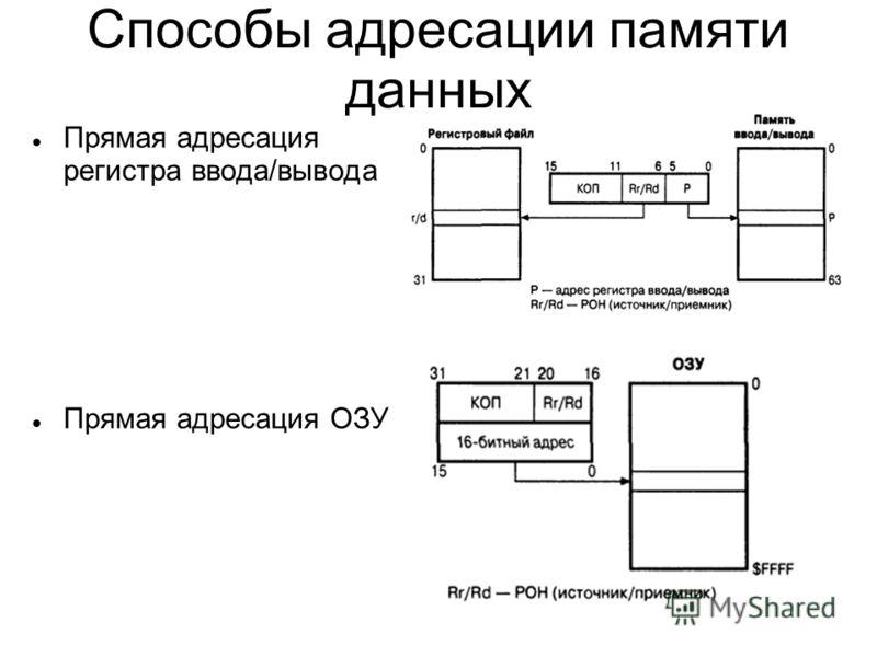 Способы адресации памяти данных Прямая адресация регистра ввода/вывода Прямая адресация ОЗУ