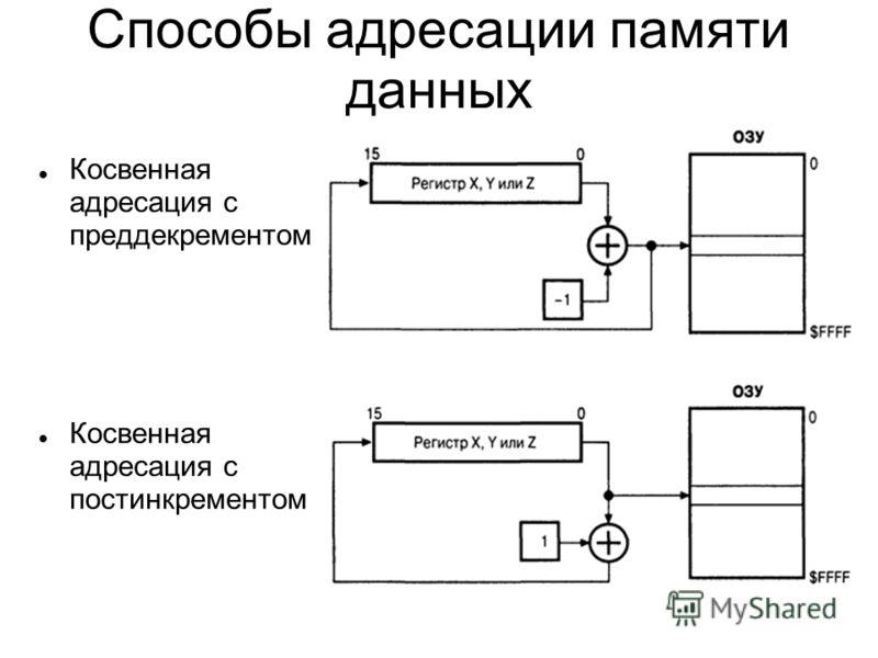 Косвенная адресация с преддекрементом Косвенная адресация с постинкрементом Способы адресации памяти данных