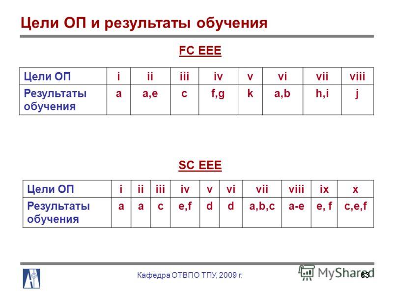 63 Цели ОП и результаты обучения FC EEE Цели ОПiiiiiiivvviviiviii Результаты обучения aa,ecf,gka,bh,ij SC EEE Цели ОПiiiiiiivvviviiviiiixx Результаты обучения aace,fdda,b,ca-ee, fc,e,f Кафедра ОТВПО ТПУ, 2009 г.