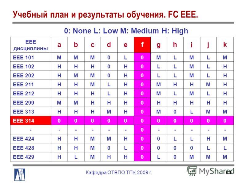 64 Учебный план и результаты обучения. FC EEE. 0: None L: Low M: Medium H: High EEE дисциплины abcdefgh i jk EEE 101MMM0L0MLMLM EEE 102HHH0H0LLMLH EEE 202HMM0H0LLMLH EEE 211HHMLH0MHHMH EEE 212HHHLH0MLMLH EEE 299MMHHH0HHHHH EEE 313HHHMH0M0LMM EEE 3140