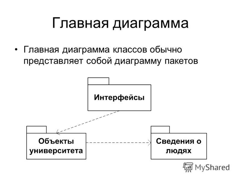 Главная диаграмма Главная диаграмма классов обычно представляет собой диаграмму пакетов