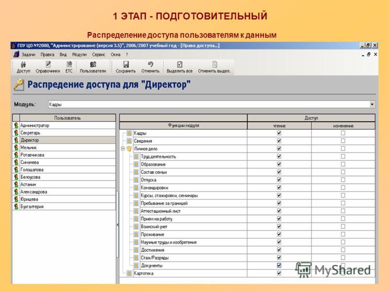 1 ЭТАП - ПОДГОТОВИТЕЛЬНЫЙ Распределение доступа пользователям к данным