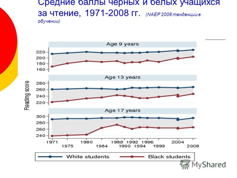Средние баллы чёрных и белых учащихся за чтение, 1971-2008 гг. (NAEP 2008 тенденции в обучении)
