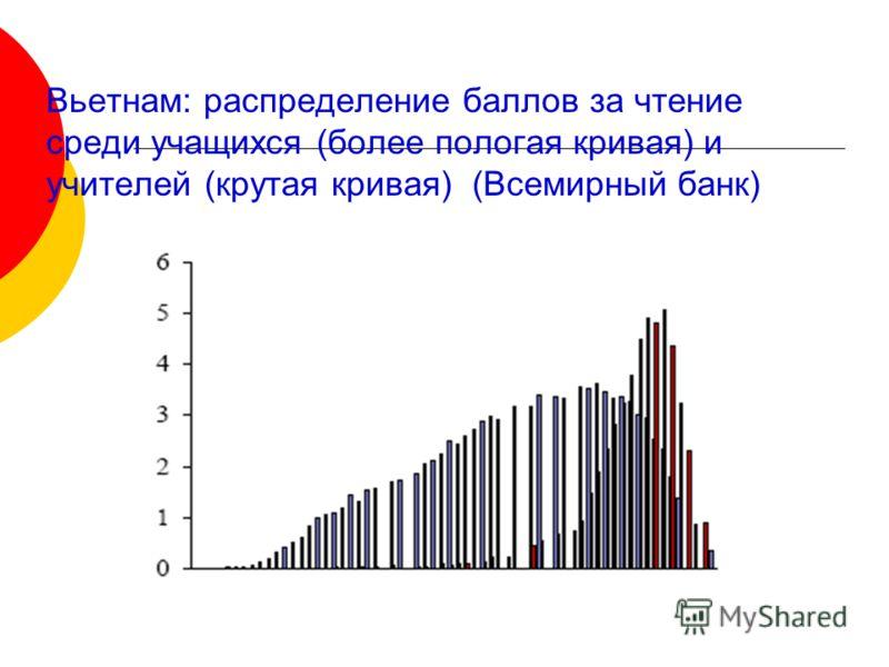Вьетнам: распределение баллов за чтение среди учащихся (более пологая кривая) и учителей (крутая кривая) (Всемирный банк)