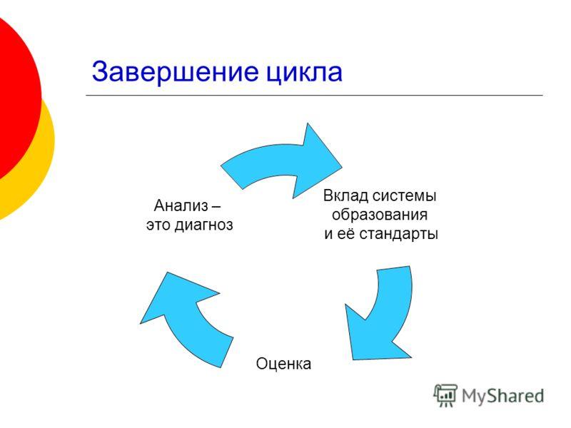 Завершение цикла Вклад системы образования и её стандарты Оценка Анализ – это диагноз