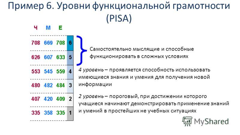 Пример 6. Уровни функциональной грамотности (PISA) Самостоятельно мыслящие и способные функционировать в сложных условиях 4 уровень – проявляется способность использовать имеющиеся знания и умения для получения новой информации 2 уровень – пороговый,