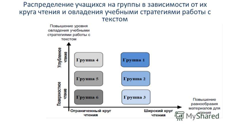 Распределение учащихся на группы в зависимости от их круга чтения и овладения учебными стратегиями работы с текстом