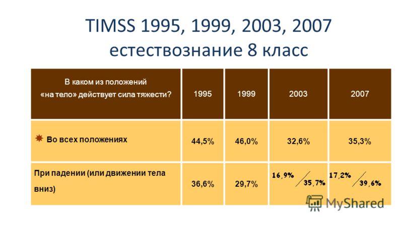 TIMSS 1995, 1999, 2003, 2007 естествознание 8 класс В каком из положений «на тело» действует сила тяжести? 1995199920032007 Во всех положениях 44,5%46,0%32,6%35,3% При падении (или движении тела вниз) 36,6%29,7%