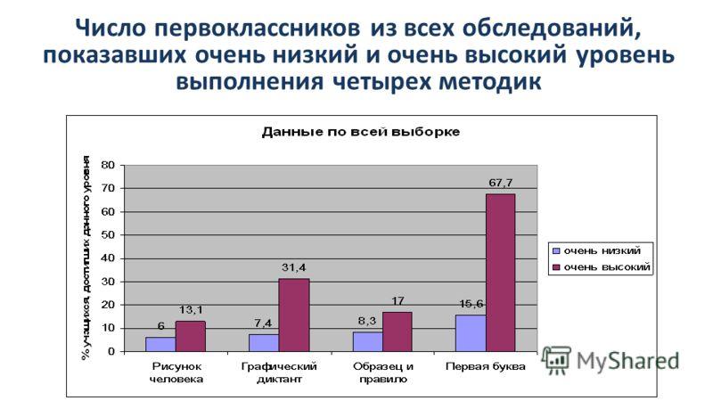 Число первоклассников из всех обследований, показавших очень низкий и очень высокий уровень выполнения четырех методик