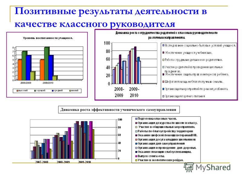 Позитивные результаты деятельности в качестве классного руководителя Динамика роста эффективности ученического самоуправления