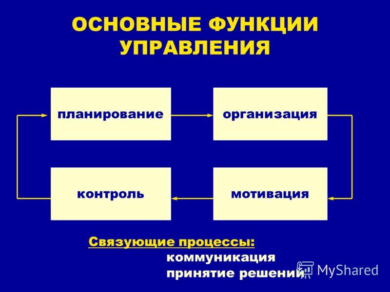ОСНОВНЫЕ ФУНКЦИИ УПРАВЛЕНИЯ планированиеорганизация мотивацияконтроль Связующие процессы: коммуникация принятие решений