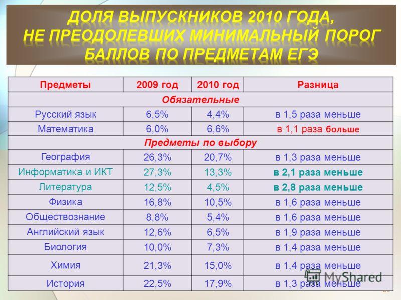 29 Предметы2009 год2010 годРазница Обязательные Русский язык6,5%4,4%в 1,5 раза меньше Математика6,0%6,6%6,6% в 1,1 раза больше Предметы по выбору География 26,3%20,7%в 1,3 раза меньше Информатика и ИКТ 27,3%13,3%в 2,1 раза меньше Литература 12,5%4,5%