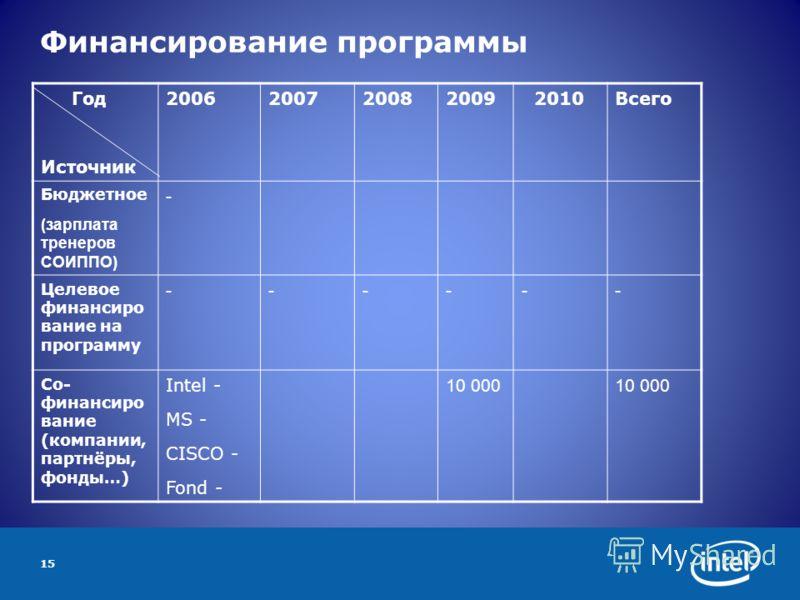 15 Финансирование программы Год Источник 2006200720082009 2010Всего Бюджетное (зарплата тренеров СОИППО) - Целевое финансиро вание на программу ------ Со- финансиро вание (компании, партнёры, фонды…) Intel - MS - CISCO - Fond - 10 000