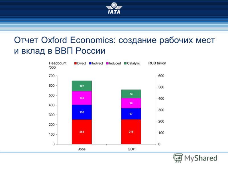 Отчет Oxford Economics: создание рабочих мест и вклад в ВВП России