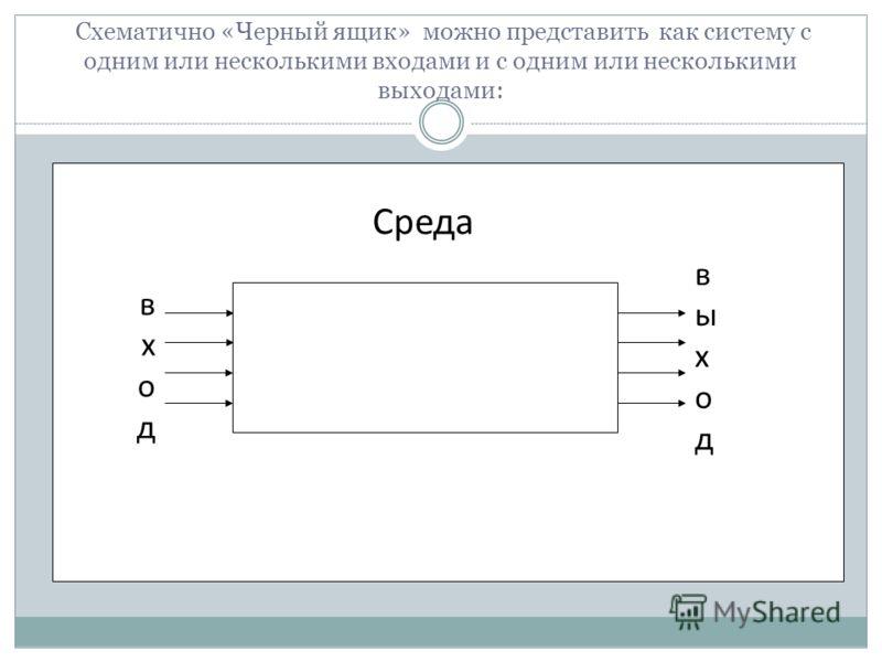 Схематично «Черный ящик» можно представить как систему с одним или несколькими входами и с одним или несколькими выходами: Среда входвход выходвыход